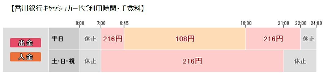 アプリ 香川 銀行