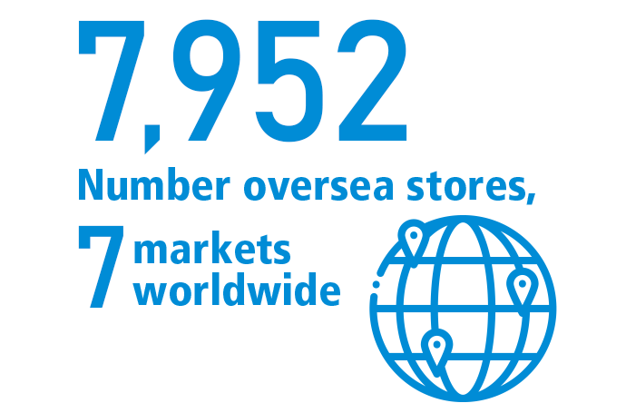 7,952 Number oversea stores, 7 markets worldwide
