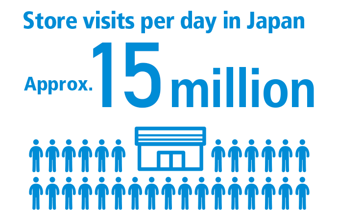 Store visits per day in Japan Approx. 15 million