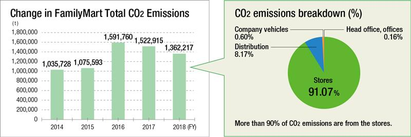 FamilyMart Total CO2 Emissions Graph