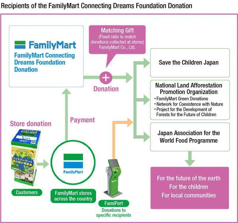 Ngo Npo Support And Cooperation Sustainability Familymart Co Ltd